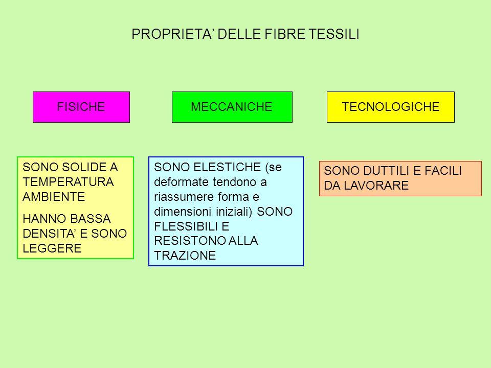 PROPRIETA' DELLE FIBRE TESSILI