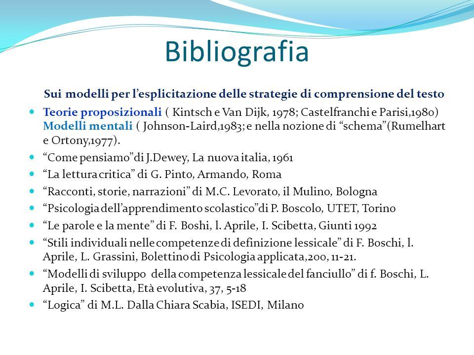 Bibliografia Sui modelli per l'esplicitazione delle strategie di comprensione del testo.