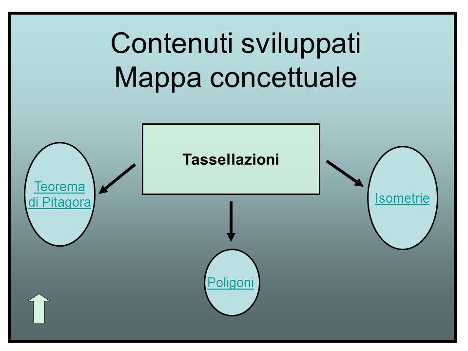 Contenuti sviluppati Mappa concettuale
