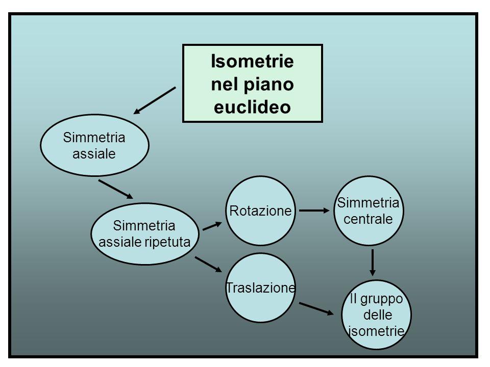 Isometrie nel piano euclideo