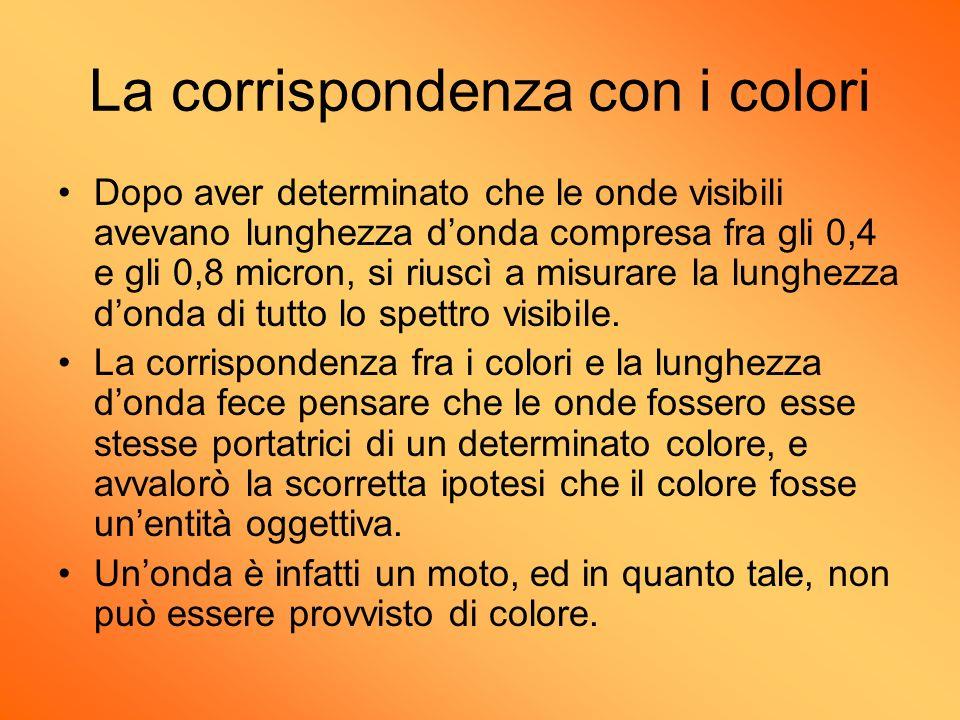 La corrispondenza con i colori