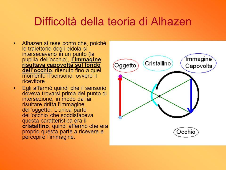 Difficoltà della teoria di Alhazen