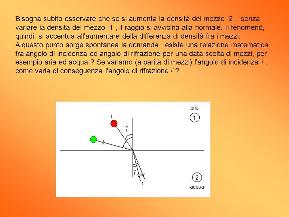 Bisogna subito osservare che se si aumenta la densità del mezzo 2 , senza variare la densità del mezzo 1 , il raggio si avvicina alla normale.