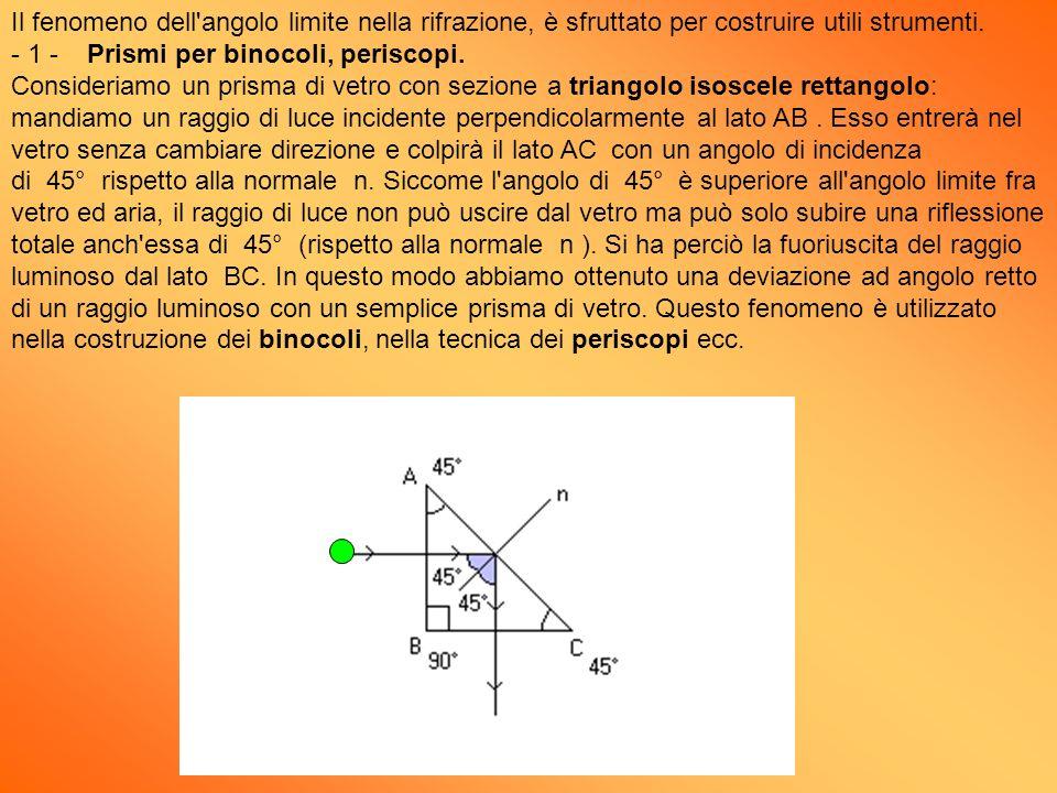 Il fenomeno dell angolo limite nella rifrazione, è sfruttato per costruire utili strumenti.