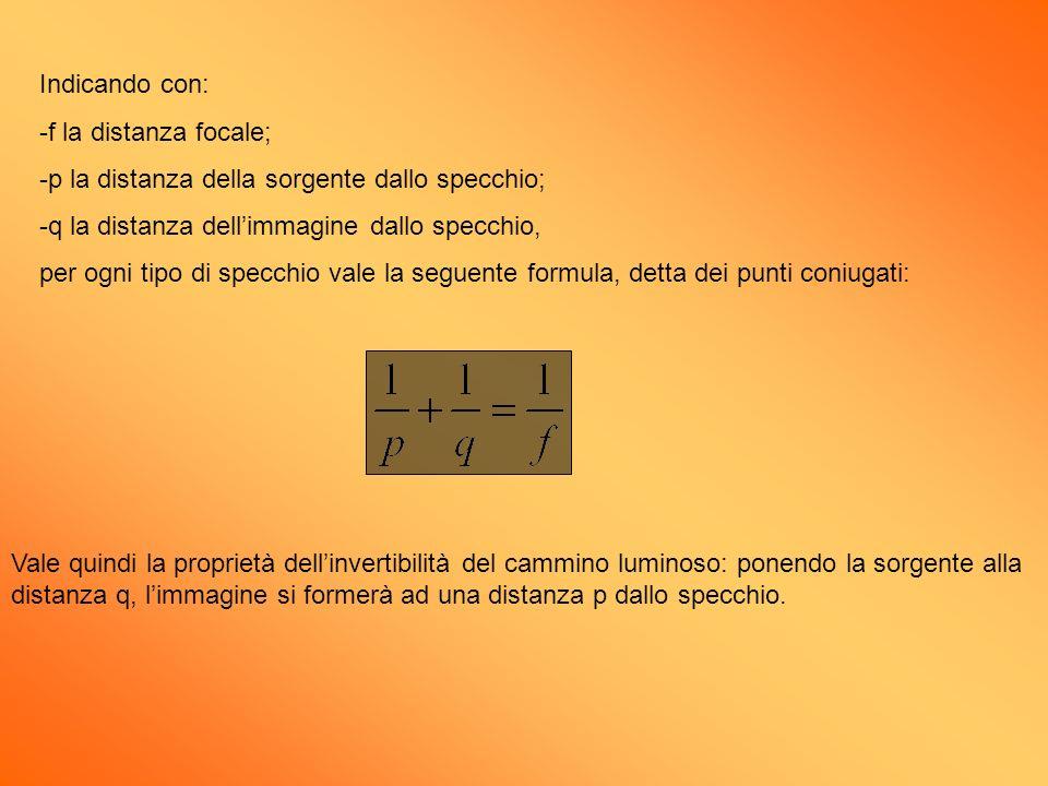Indicando con: f la distanza focale; p la distanza della sorgente dallo specchio; q la distanza dell'immagine dallo specchio,
