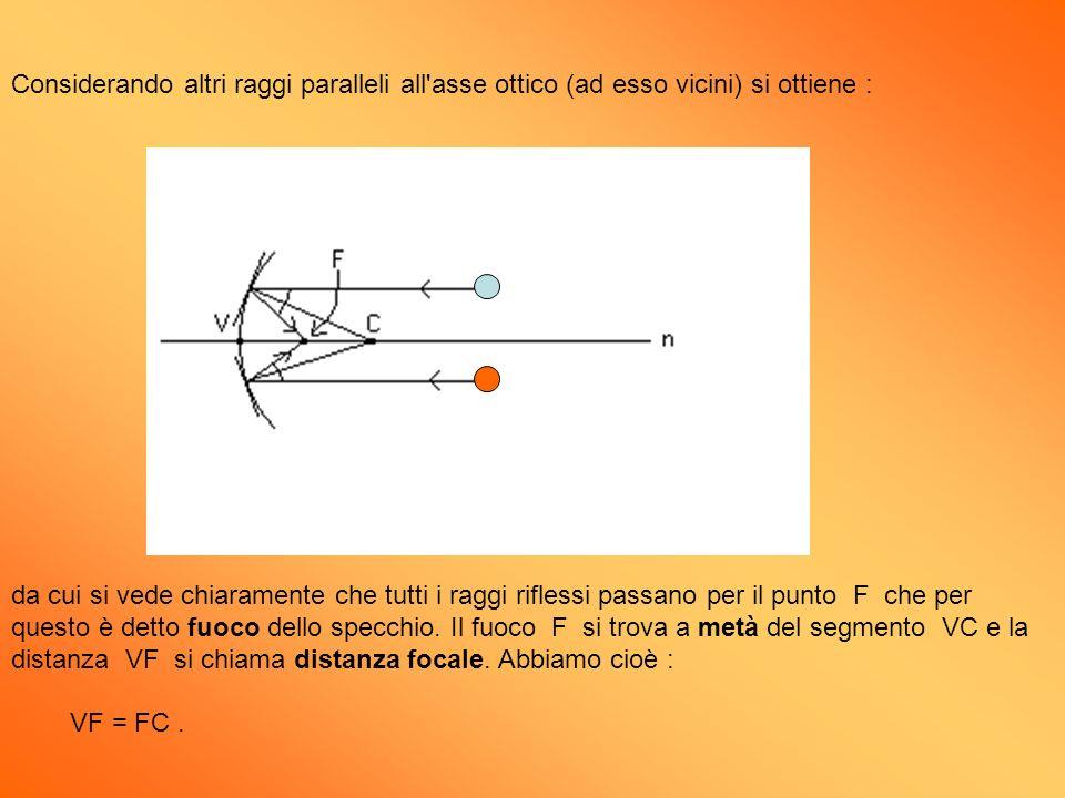 Considerando altri raggi paralleli all asse ottico (ad esso vicini) si ottiene :