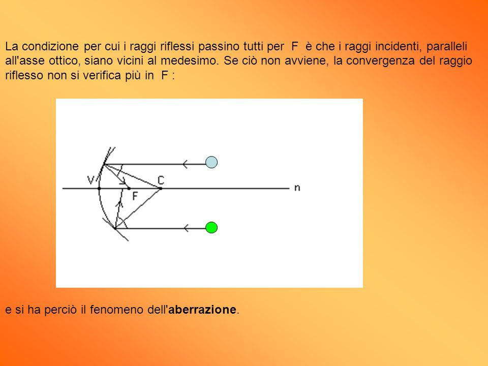 La condizione per cui i raggi riflessi passino tutti per F è che i raggi incidenti, paralleli all asse ottico, siano vicini al medesimo. Se ciò non avviene, la convergenza del raggio riflesso non si verifica più in F :