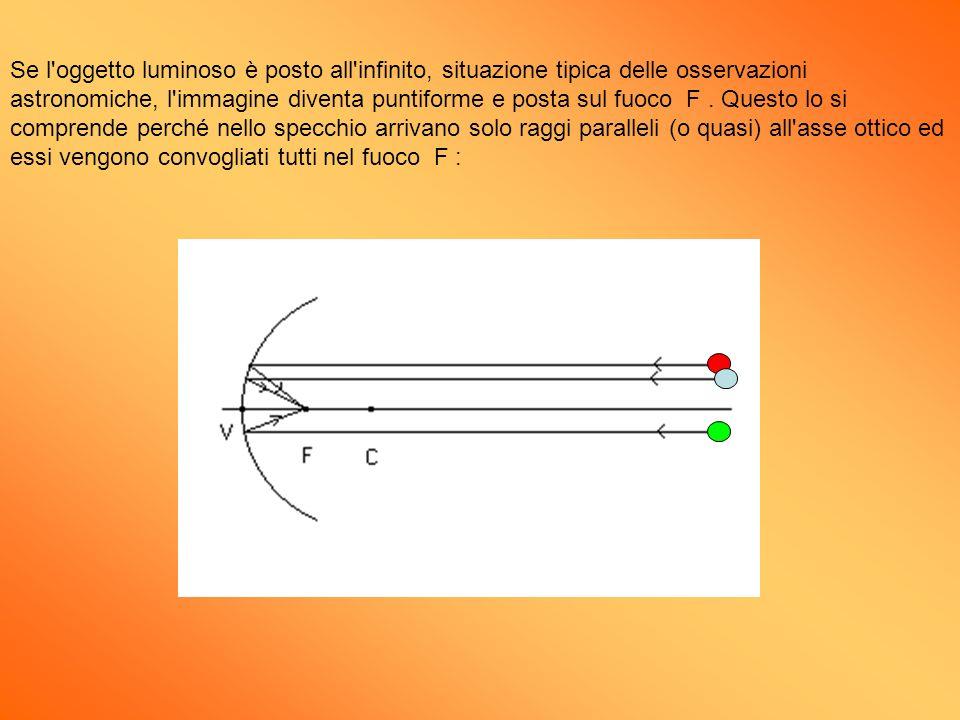 Se l oggetto luminoso è posto all infinito, situazione tipica delle osservazioni astronomiche, l immagine diventa puntiforme e posta sul fuoco F .