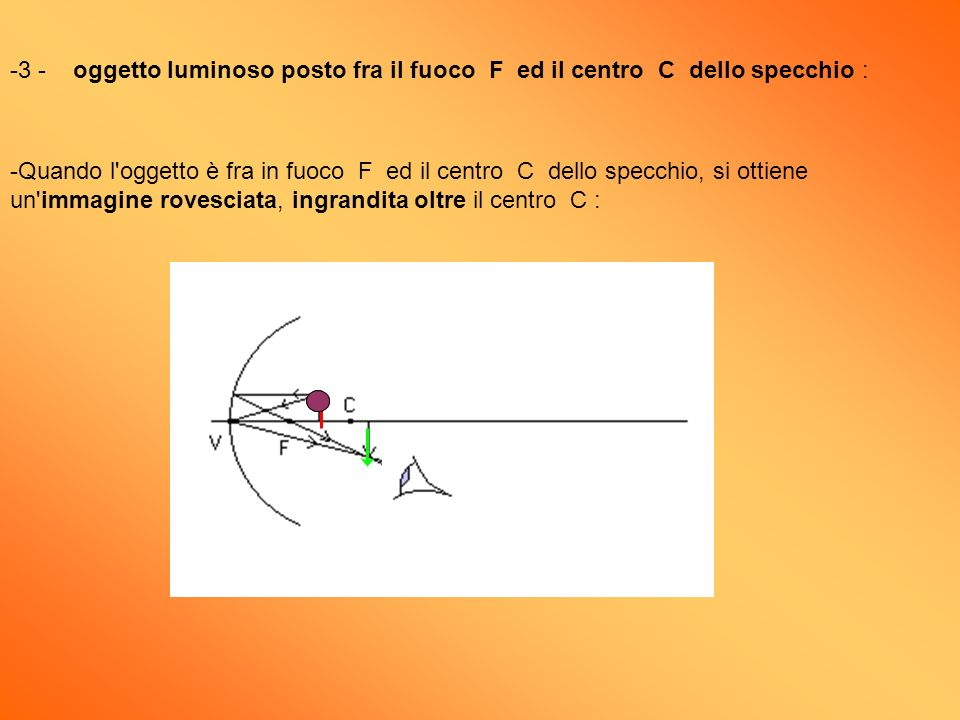 3 - oggetto luminoso posto fra il fuoco F ed il centro C dello specchio :