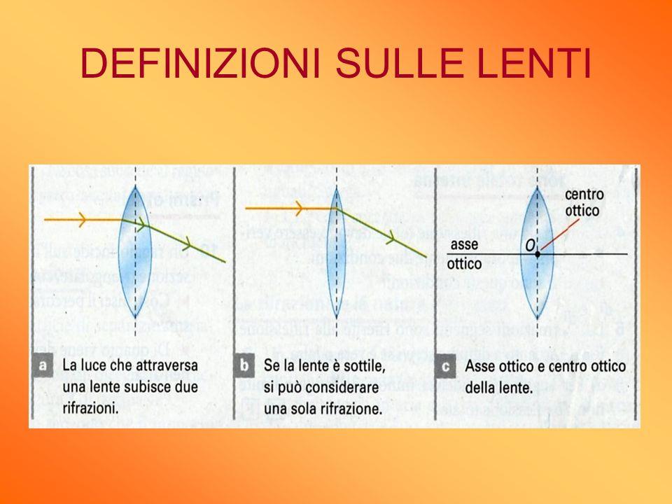 DEFINIZIONI SULLE LENTI