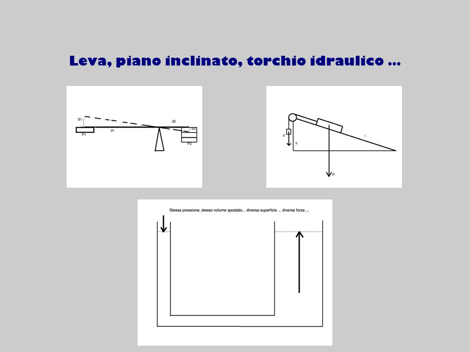 Leva, piano inclinato, torchio idraulico …