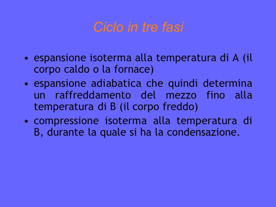 Ciclo in tre fasi espansione isoterma alla temperatura di A (il corpo caldo o la fornace)
