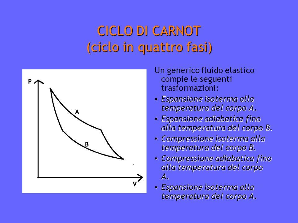 CICLO DI CARNOT (ciclo in quattro fasi)