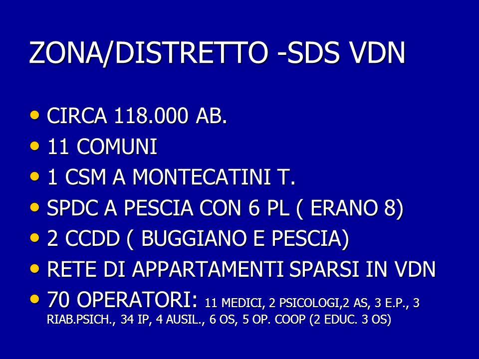 ZONA/DISTRETTO -SDS VDN
