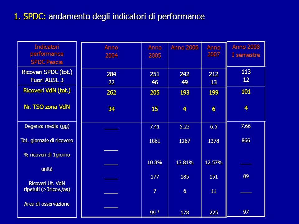 1. SPDC: andamento degli indicatori di performance