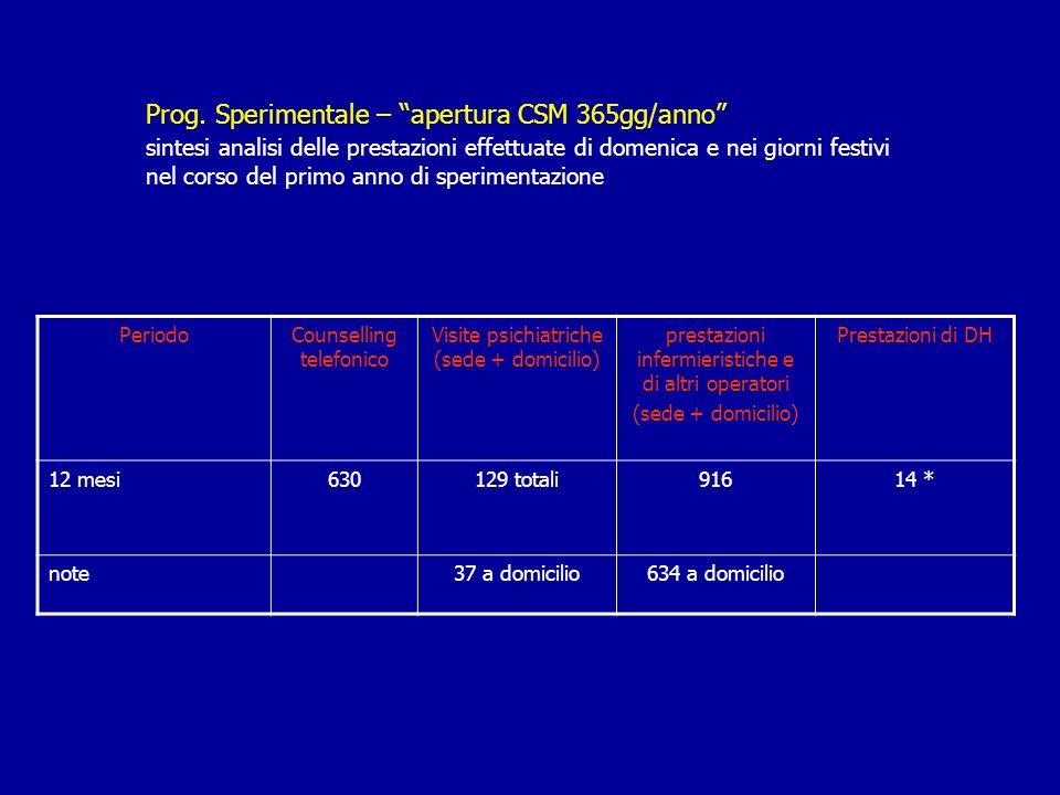 Prog. Sperimentale – apertura CSM 365gg/anno sintesi analisi delle prestazioni effettuate di domenica e nei giorni festivi nel corso del primo anno di sperimentazione