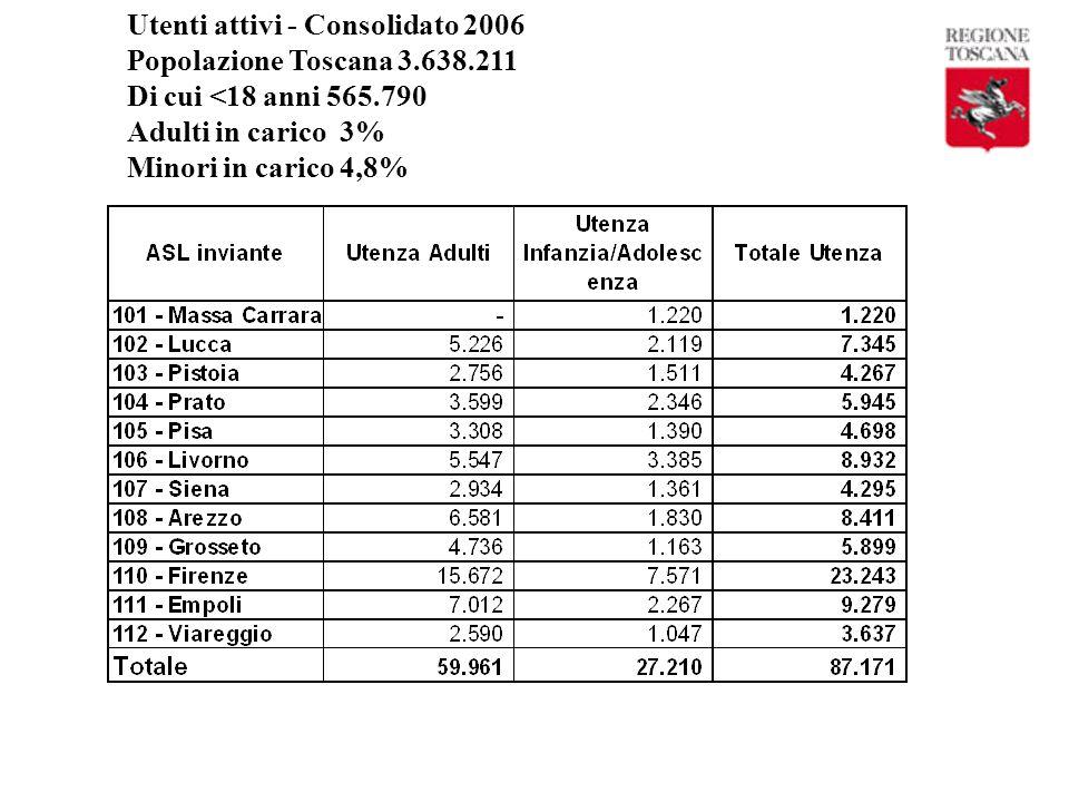 Utenti attivi - Consolidato 2006
