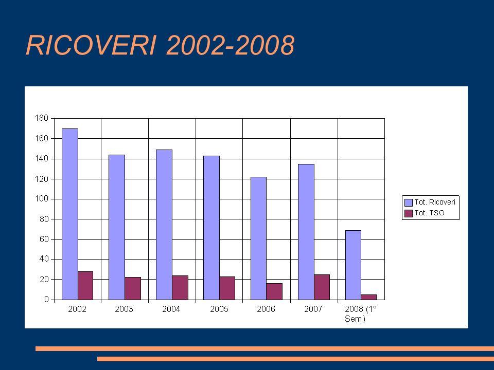 RICOVERI 2002-2008