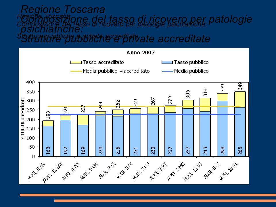 Regione Toscana Composizione del tasso di ricovero per patologie psichiatriche: Strutture pubbliche e private accreditate
