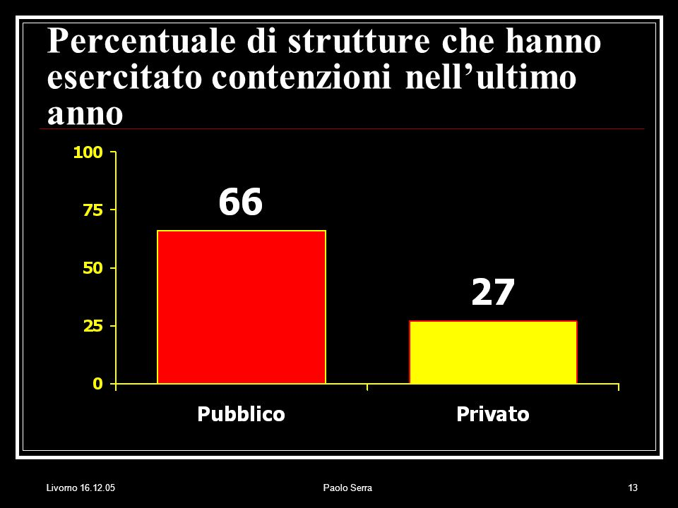 Percentuale di strutture che hanno esercitato contenzioni nell'ultimo anno