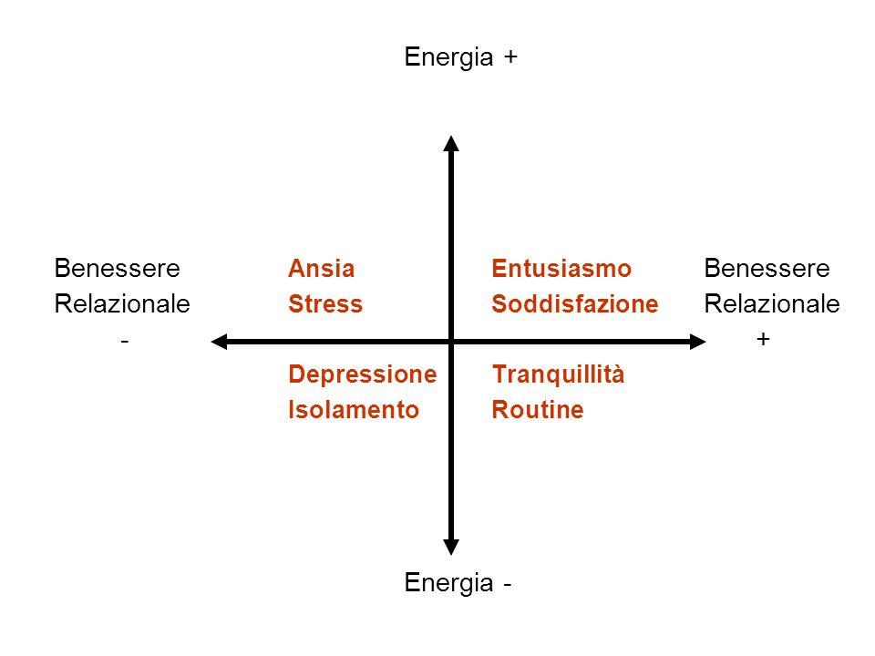 Energia + Benessere Ansia Entusiasmo Benessere. Relazionale Stress Soddisfazione Relazionale.