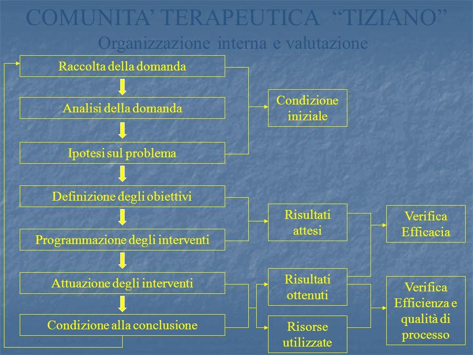 COMUNITA' TERAPEUTICA TIZIANO