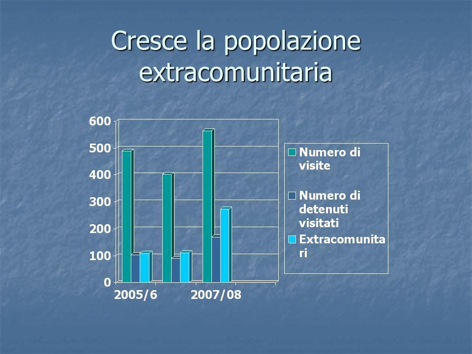 Cresce la popolazione extracomunitaria