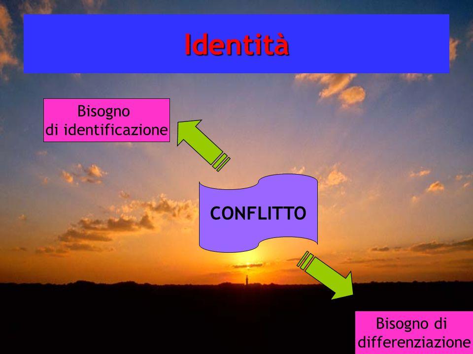 Identità CONFLITTO Bisogno di identificazione Bisogno di