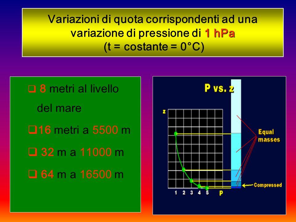 Variazioni di quota corrispondenti ad una variazione di pressione di 1 hPa (t = costante = 0°C)