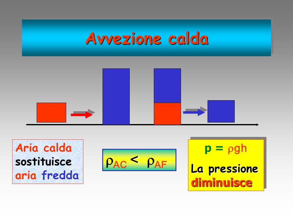 Avvezione calda AC < AF Aria calda sostituisce aria fredda