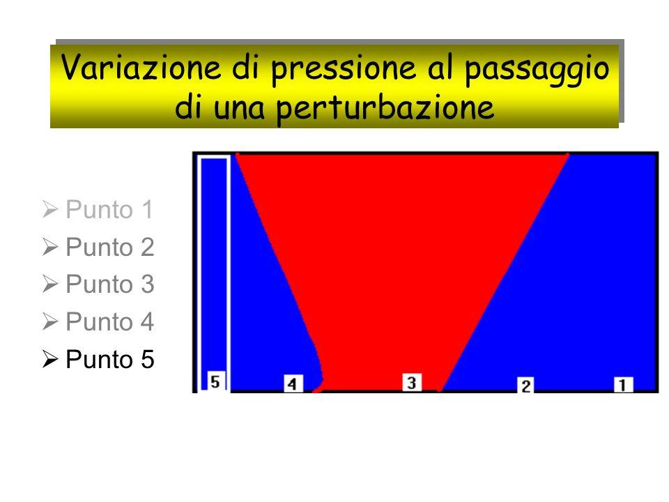 Variazione di pressione al passaggio di una perturbazione
