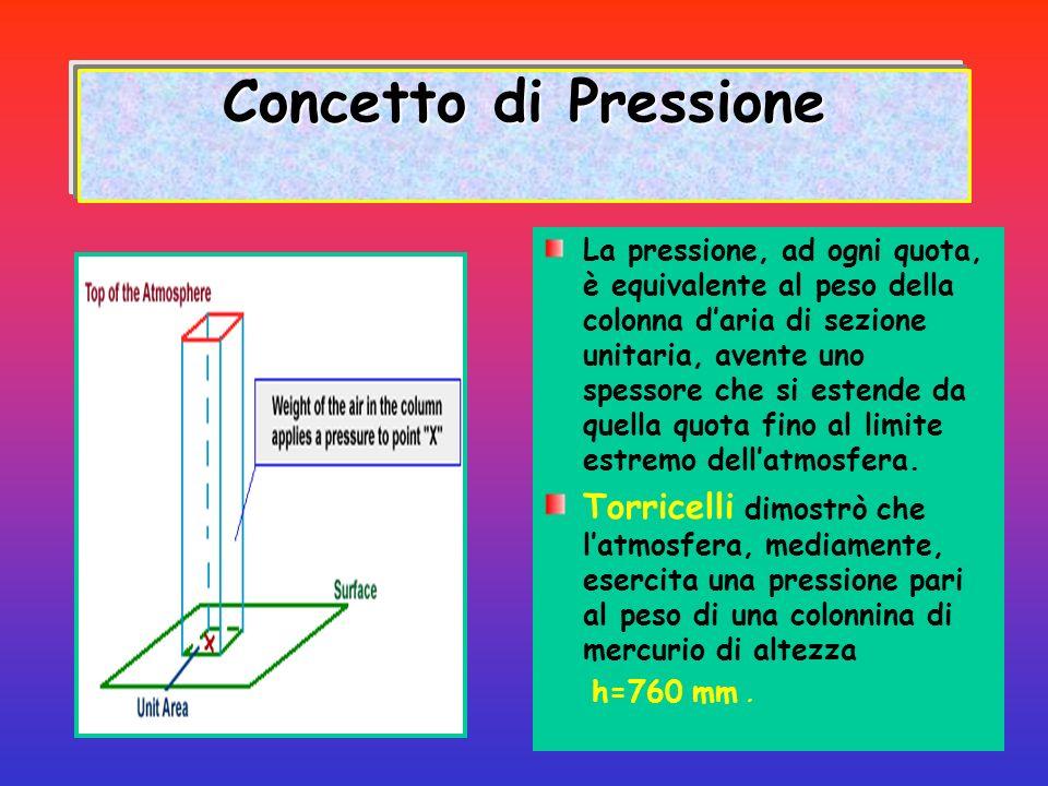 Concetto di Pressione