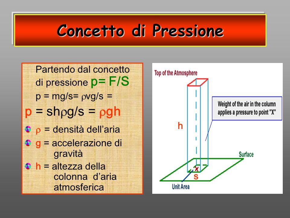 Concetto di Pressione p = shg/s = gh