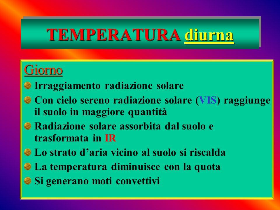 TEMPERATURA diurna Giorno Irraggiamento radiazione solare