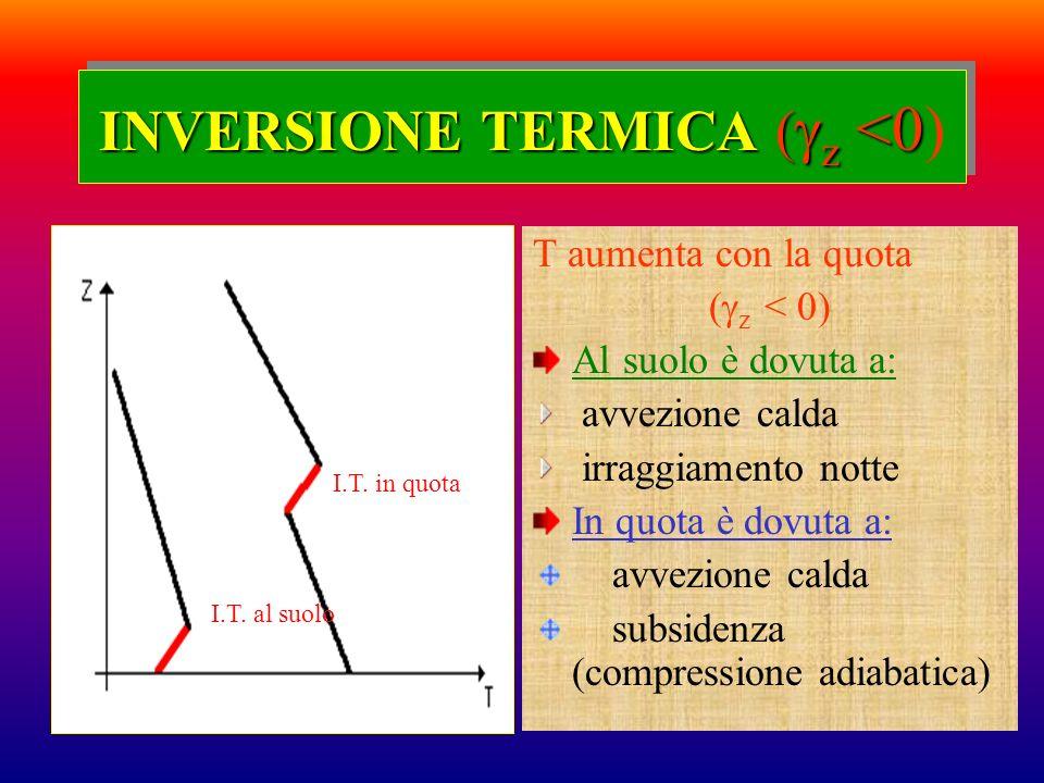 INVERSIONE TERMICA (z <0)