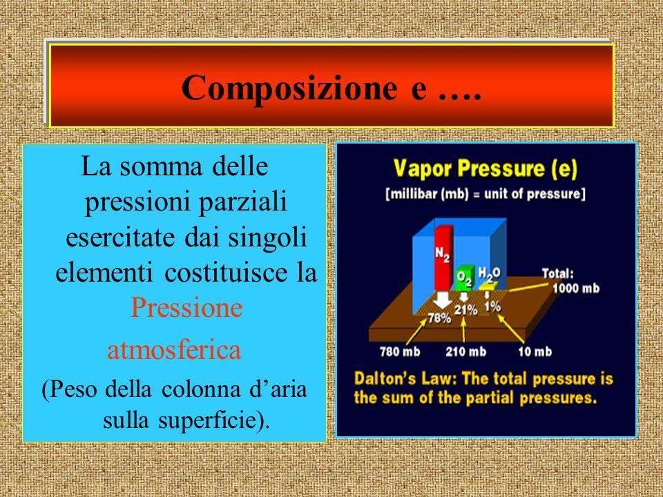(Peso della colonna d'aria sulla superficie).