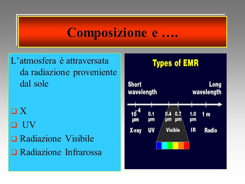 Composizione e …. L'atmosfera è attraversata da radiazione proveniente dal sole. X. UV. Radiazione Visibile.