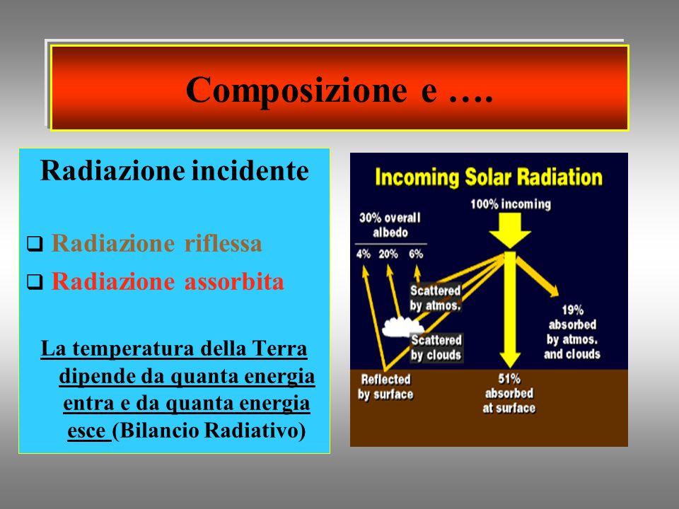 Composizione e …. Radiazione incidente Radiazione riflessa
