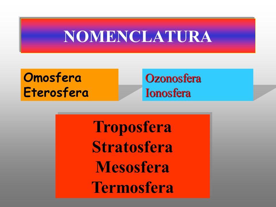 Troposfera Stratosfera Mesosfera Termosfera