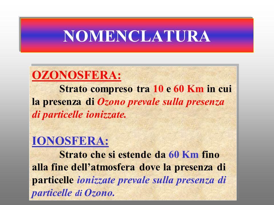 NOMENCLATURA OZONOSFERA: IONOSFERA: