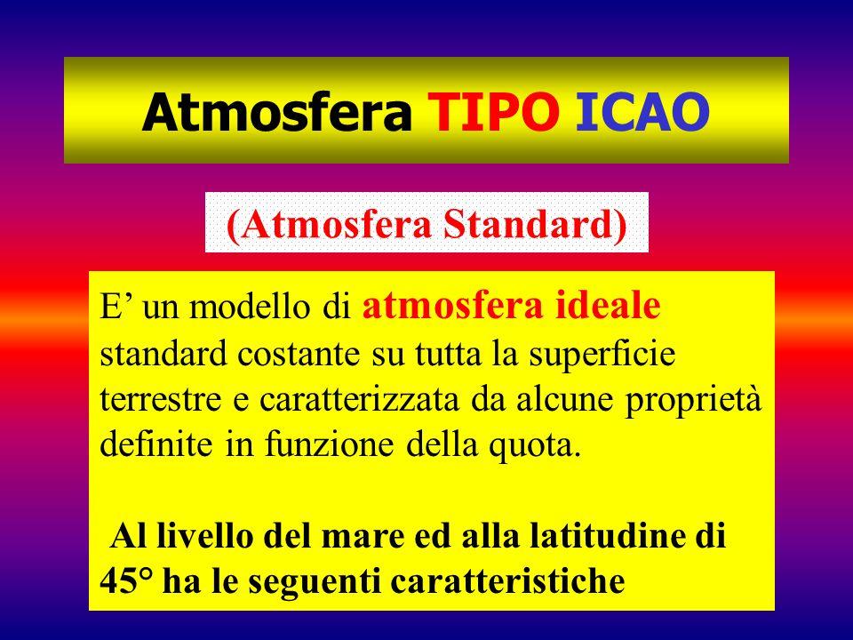 Atmosfera TIPO ICAO (Atmosfera Standard)