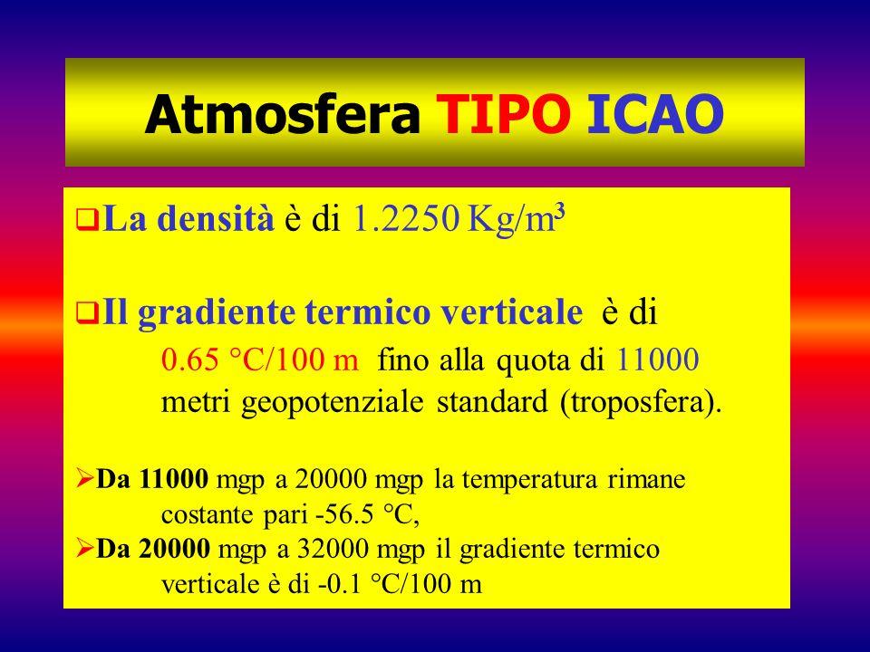 Atmosfera TIPO ICAO La densità è di 1.2250 Kg/m3