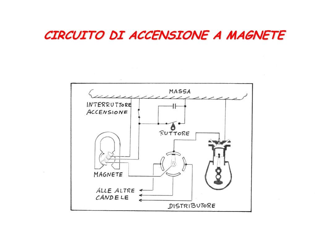 CIRCUITO DI ACCENSIONE A MAGNETE