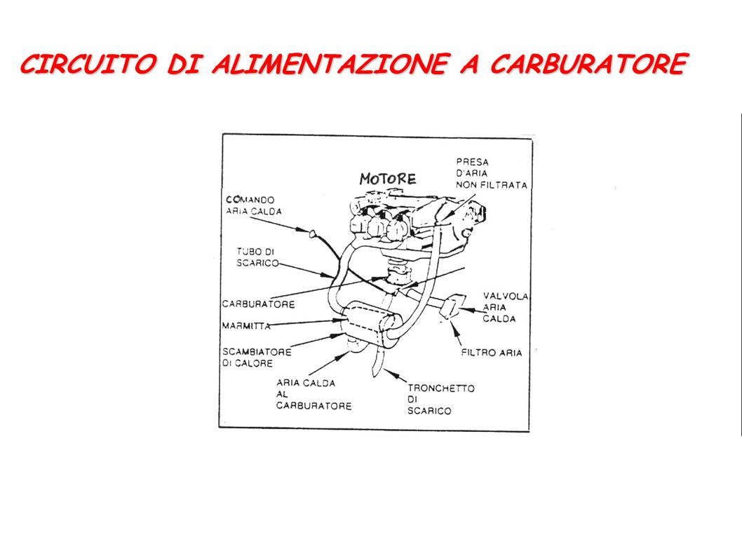 CIRCUITO DI ALIMENTAZIONE A CARBURATORE