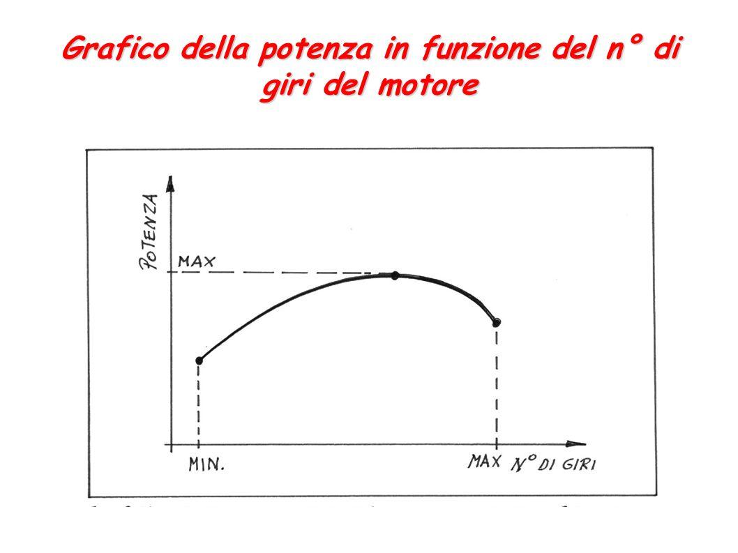 Grafico della potenza in funzione del n° di giri del motore