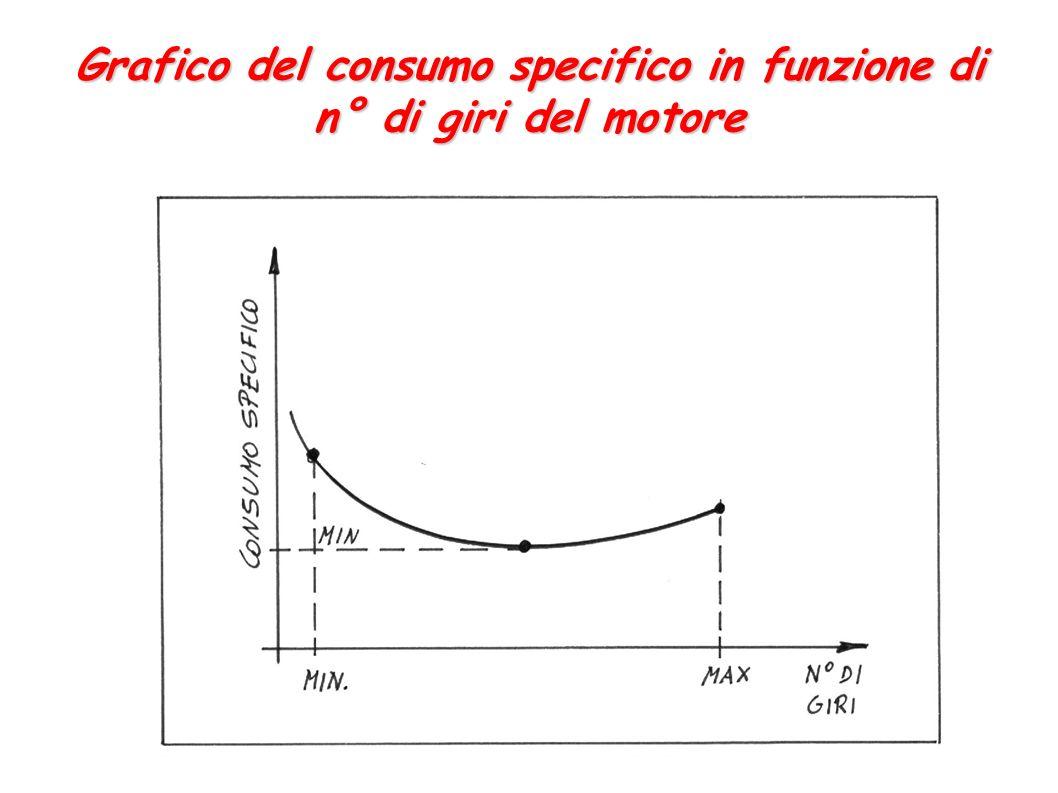 Grafico del consumo specifico in funzione di n° di giri del motore