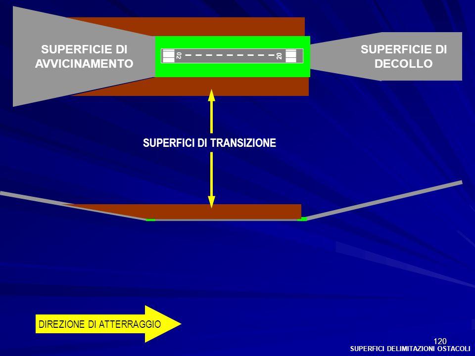SUPERFICI DI TRANSIZIONE
