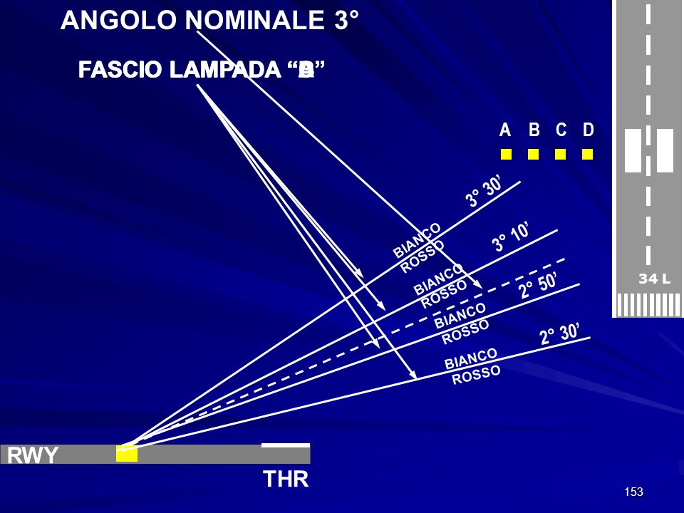 ANGOLO NOMINALE 3° FASCIO LAMPADA D FASCIO LAMPADA C