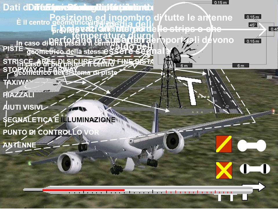 Dati di riferimento aeroportuali