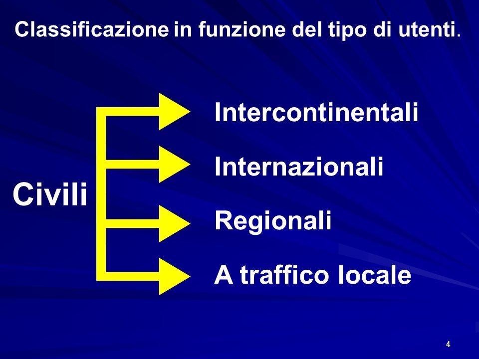 Civili Intercontinentali Internazionali Regionali A traffico locale